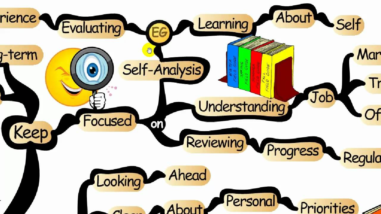 Mind map mapping your. Careers clipart career planning