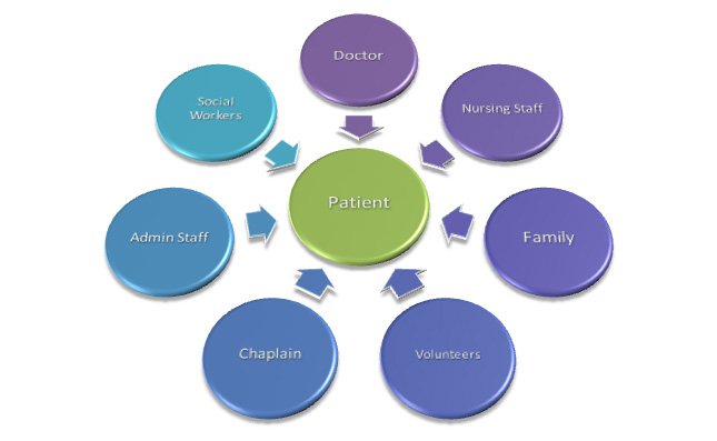 Caring clipart hospice. And palliative care important