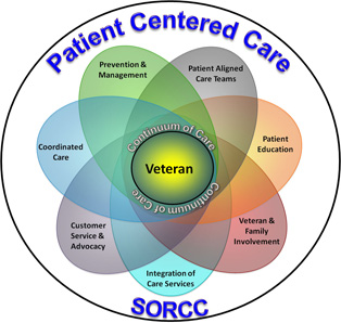 Care . Caring clipart patient centered