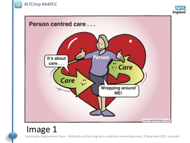 Caring clipart patient centered. Person centred care poll