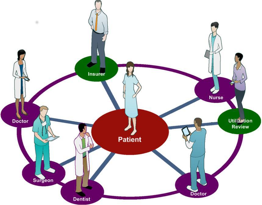 Centred care definition and. Caring clipart patient centered