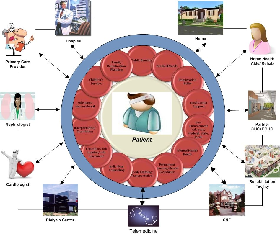 View the continuity of. Caring clipart patient education