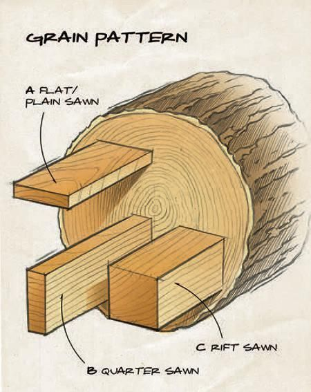 Carpentry clipart wood tech.  best woodworking infographics