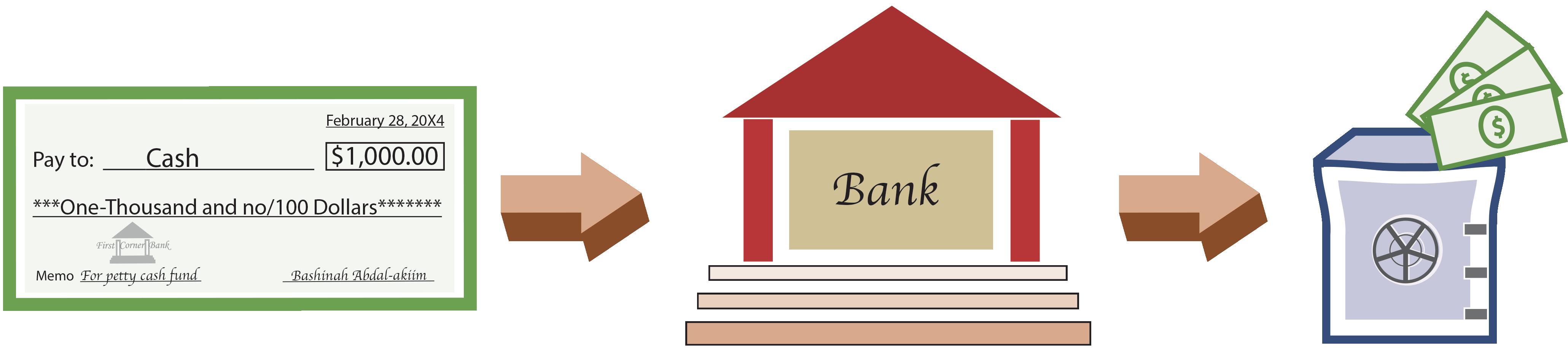 Principlesofaccounting com illustration. Cash clipart petty cash