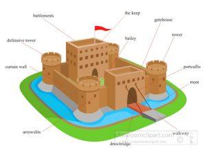 Castle clipart part. Castles parts of a