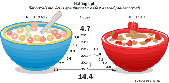 Crunch time outlook business. Cereal clipart cold cereal