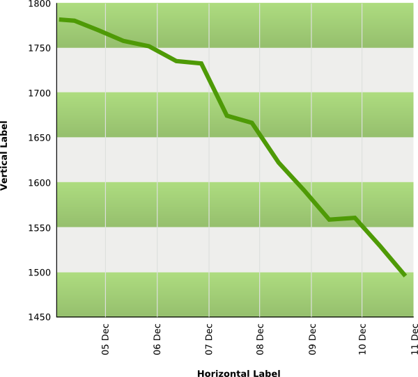 Chart clipart downward. Down line graph clip