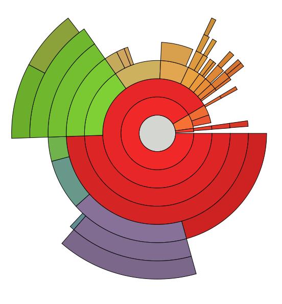 Wikiwand . Chart clipart pie chart
