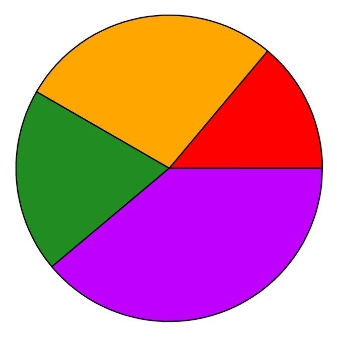 Chart clipart pie chart. For kids printables and