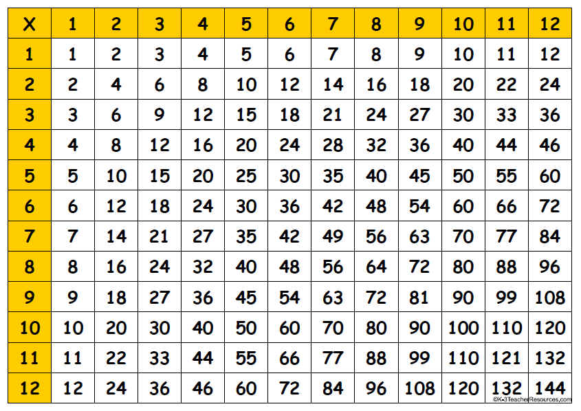 Chart clipart table chart. Multiplication up to incep