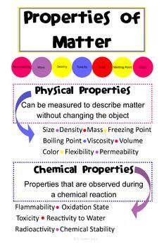 Chemical clipart chemical property. Properties of matter poster