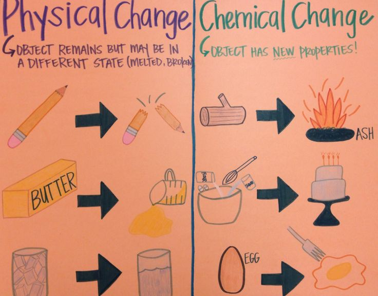 Physical change lessons tes. Chemical clipart chemical property