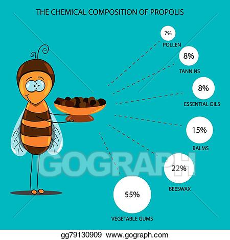 Chemical clipart chemical property. Eps vector properties of
