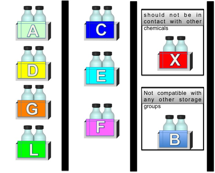 Chemical clipart container. Storage guidelines m hendislik
