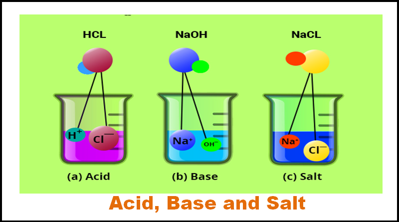 And salt chemistry note. Chemical clipart acid base