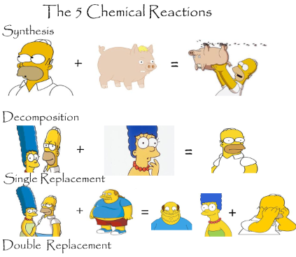 Chemistry clipart chemical reaction. Chapter picture