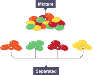 Chemistry clipart mixture. The best worksheets image