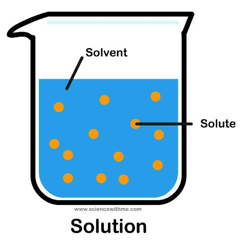 Soluble science . Chemistry clipart solubility