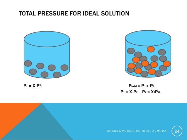 S h a r. Chemistry clipart solution chemistry