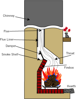 What you need to. Chimney clipart fireplace