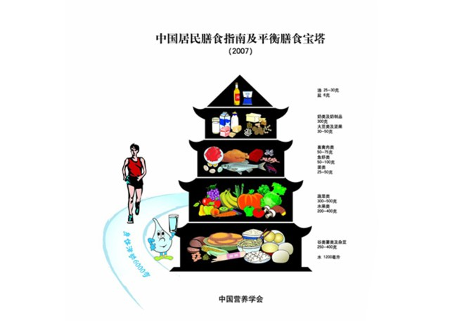 China clipart food chinese. Pyramids of the world
