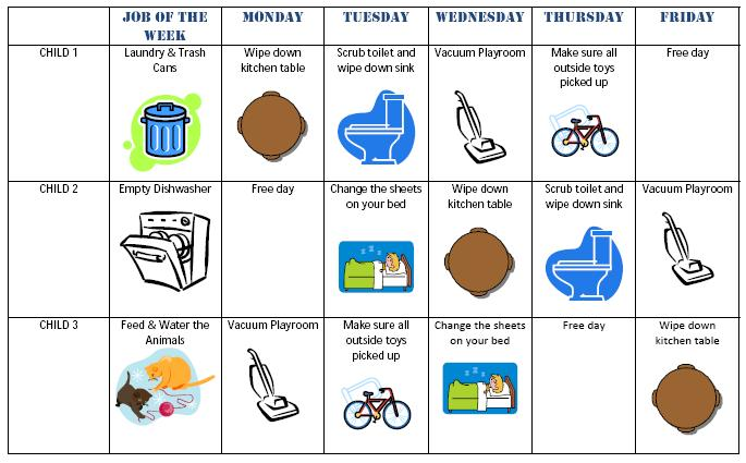 Dishwasher clipart chore chart. Chores kids summer table