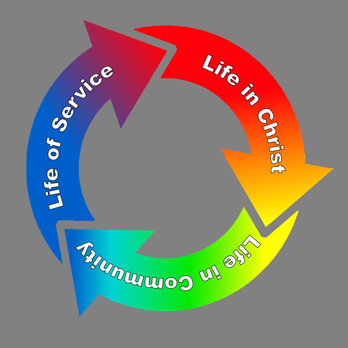 Core values lifespring wesleyan. Circle clipart community