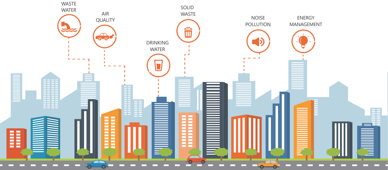 City clipart smart city. Solutions energy air quality