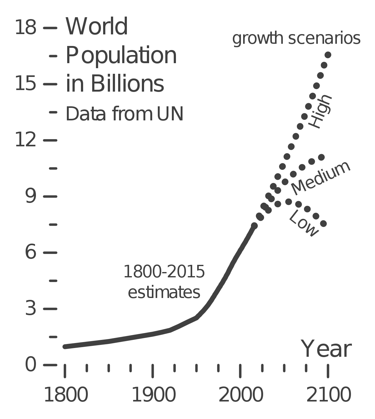 Human clipart world population. Projections of growth wikipedia