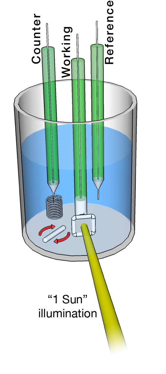 Class clipart reference. Photoelectrochemistry grimmgroup research at