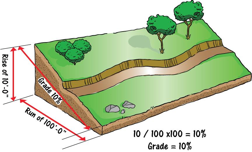 Trail clipart curve road. Learn plan great trails