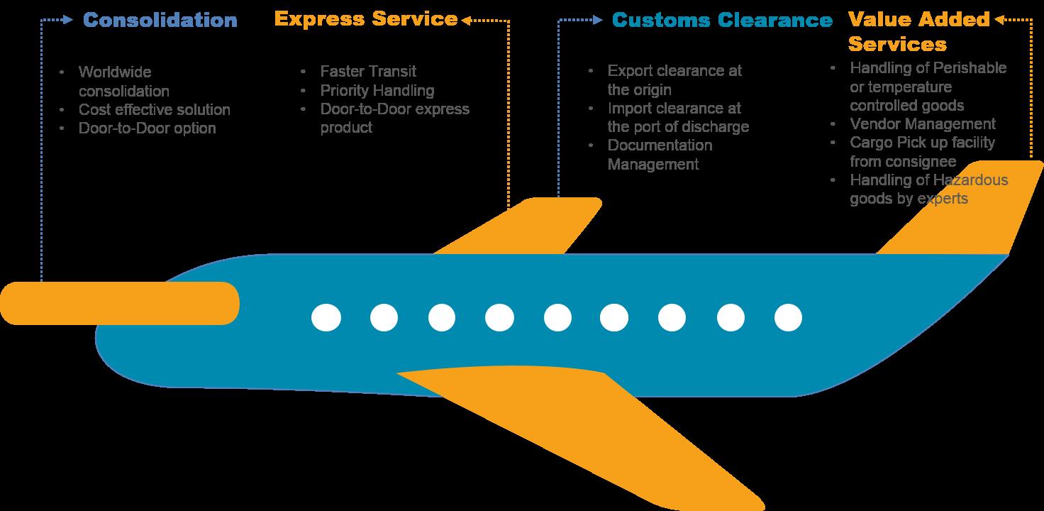 Freight charter cargo services. Transportation clipart air transportation
