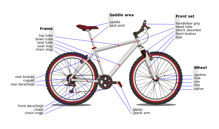 Cycle clipart name. Reference terminology index a