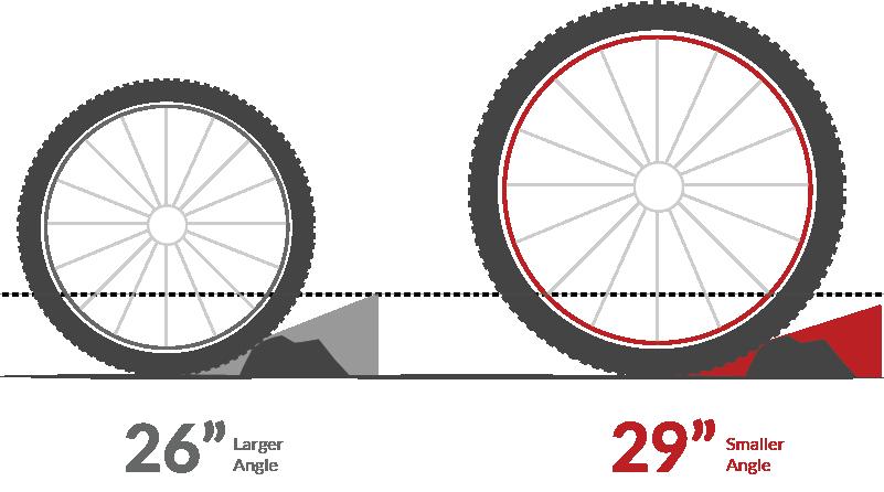 Clipart bike momentum. Mountain wheel size jenson
