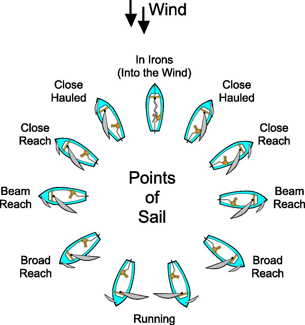 Clipart boat wind. Rigging symmetrical spinnaker google