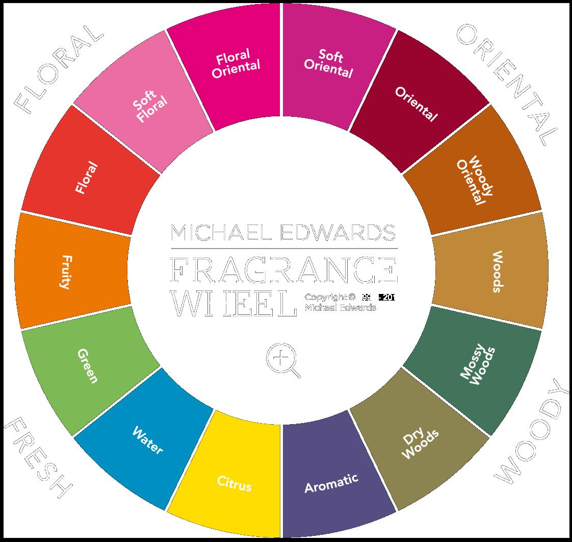 Perfume clipart aroma. The fragrance wheel fragrances