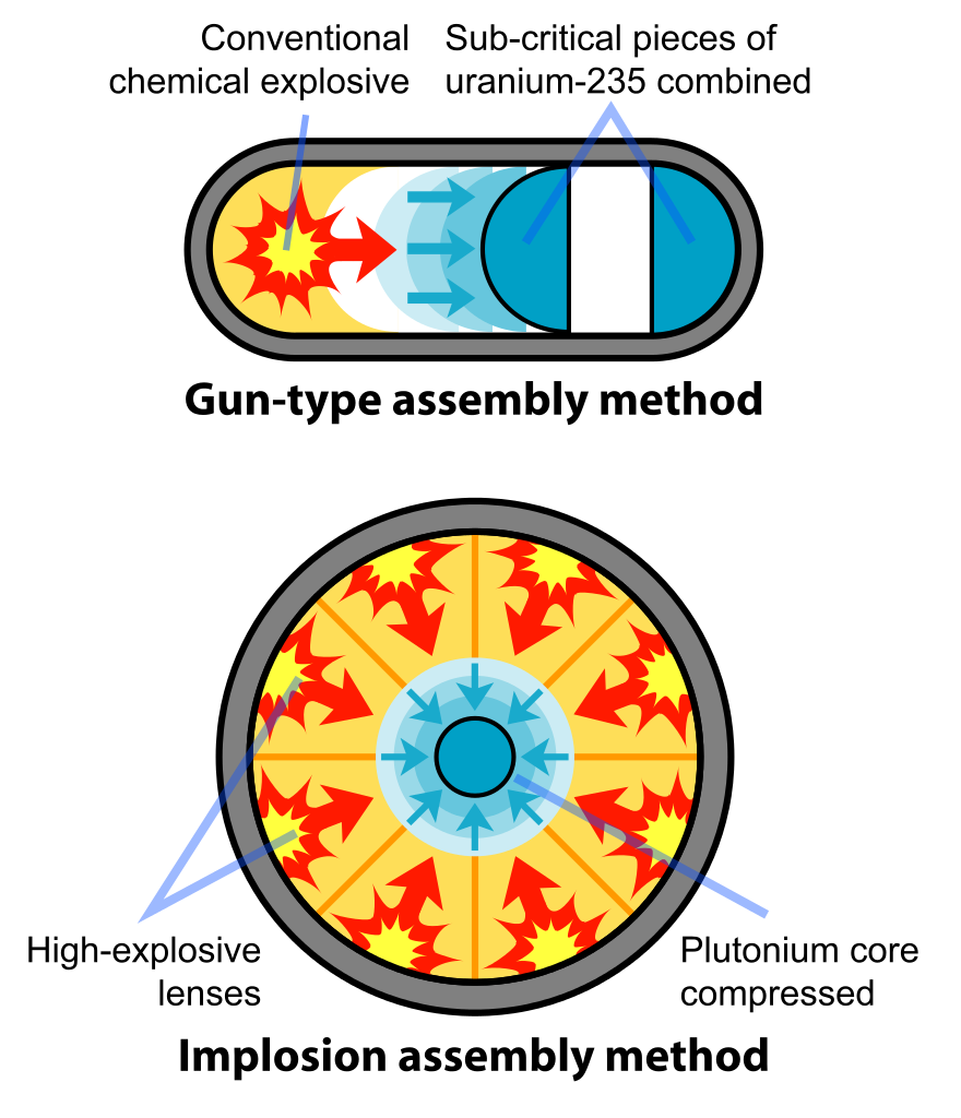 Weapon wikipedia fission weapons. Explosion clipart nuclear fallout