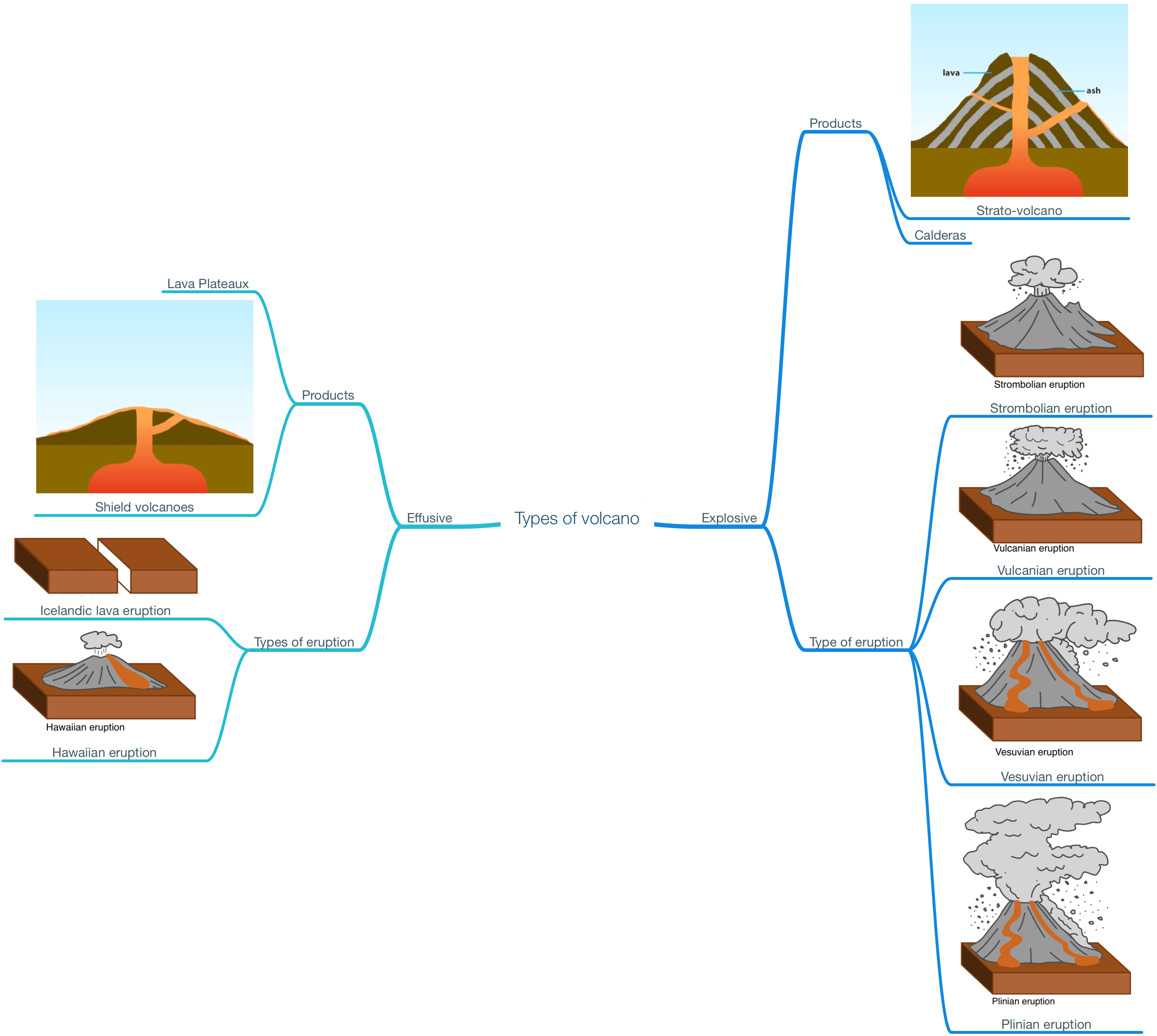 Lake clipart caldera. Types of volcanoes a