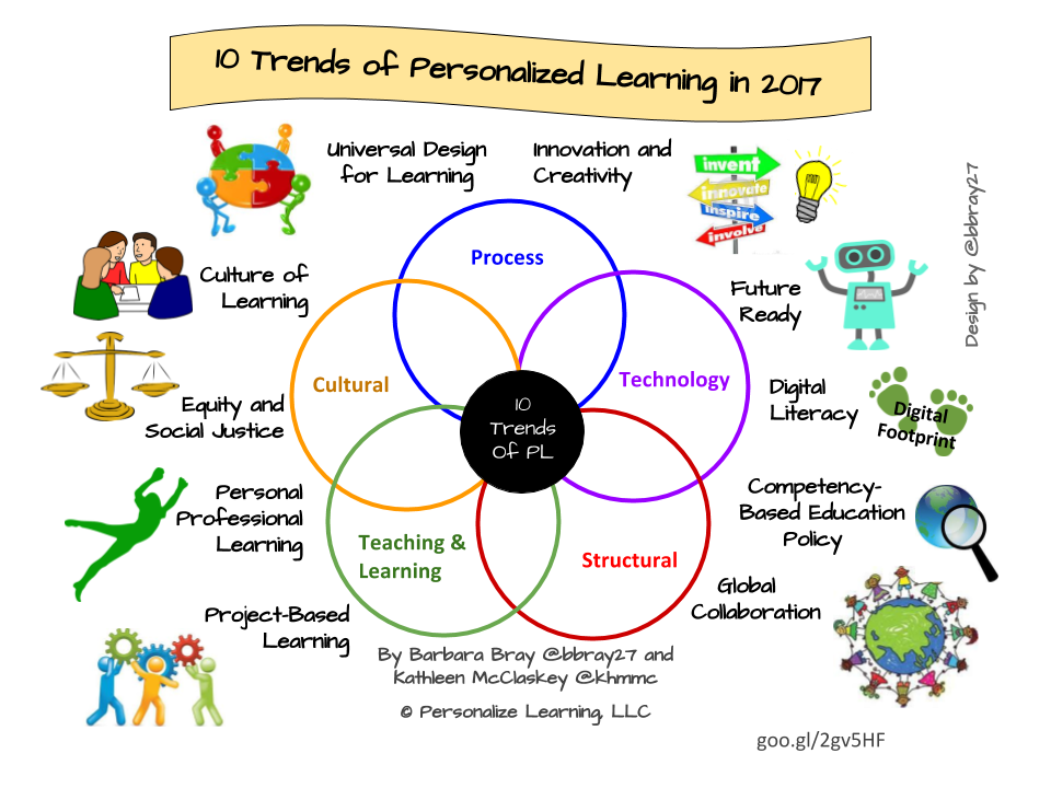 Planning clipart workforce planning. Personalize learning trends of