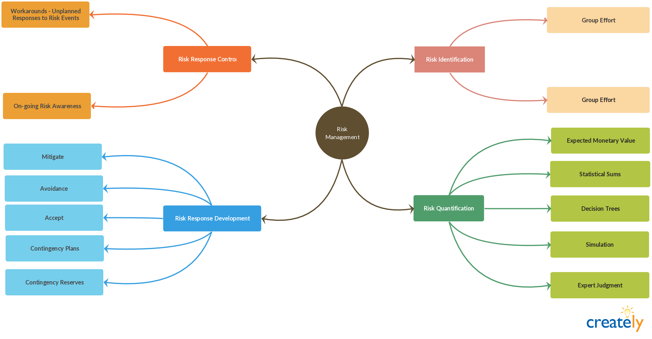 Clipart definition mapping. Mind map for essay