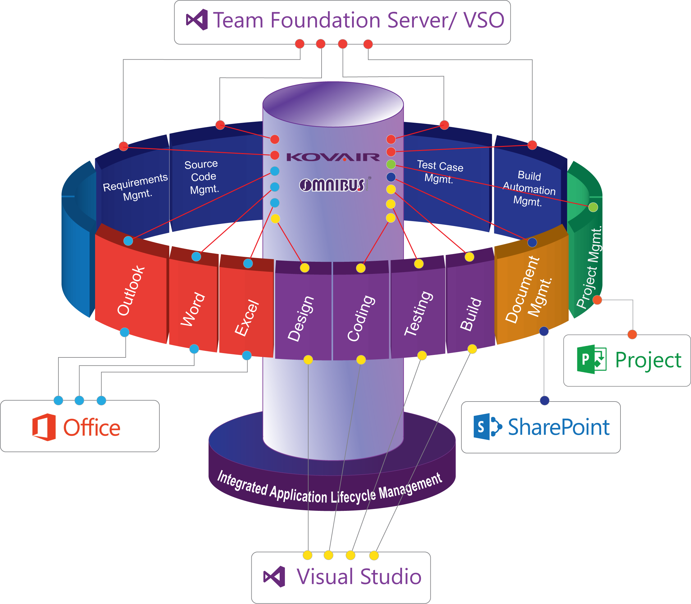 Integrated alm with kovair. Clipart definition microsoft office