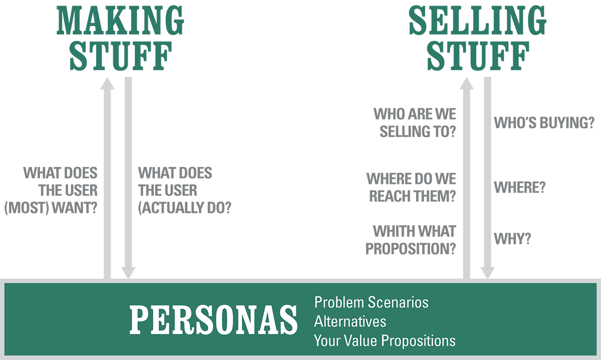 Clipart definition scenario. Personas for needfinding design