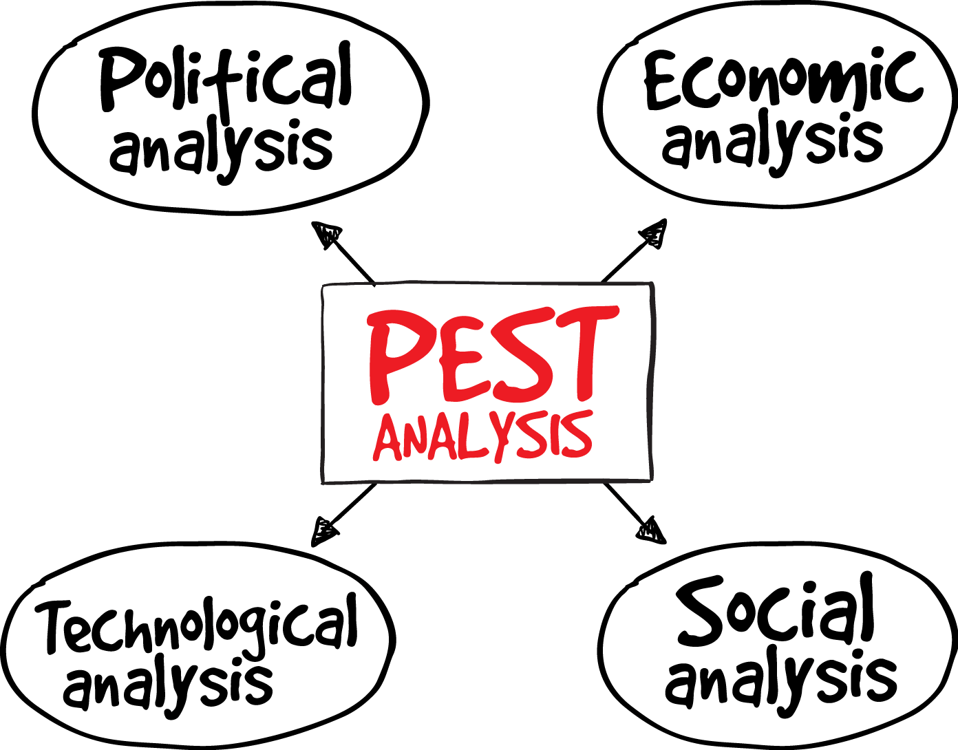 Clipart definition situational analysis. Pest pestel smi