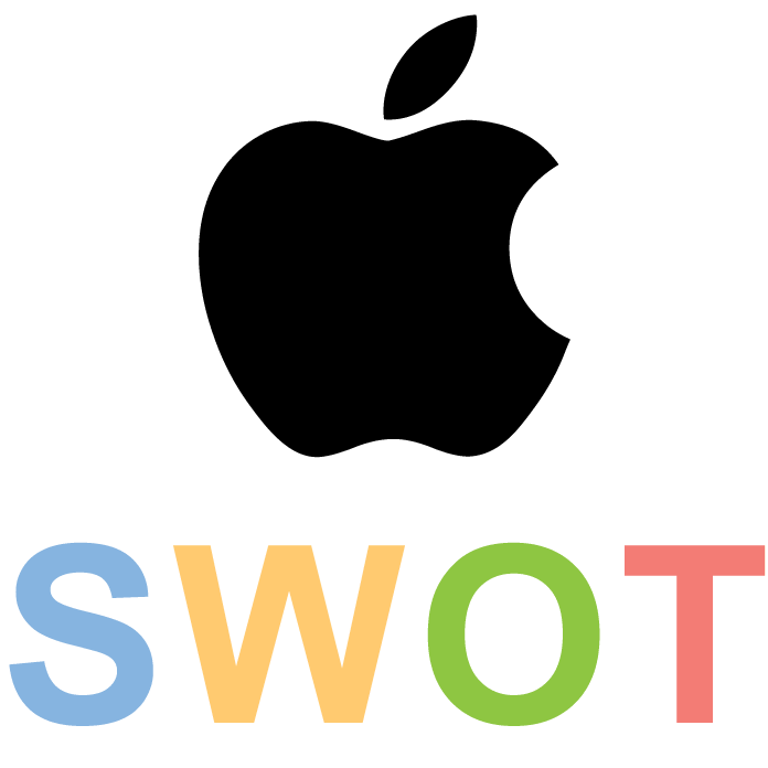 Clipart definition situational analysis. Apple swot key strengths