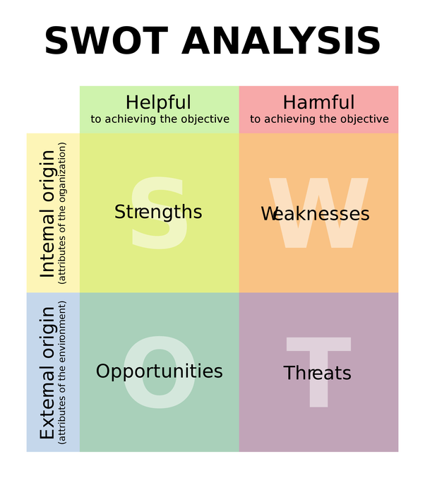 Clipart definition situational analysis. What is swot quora