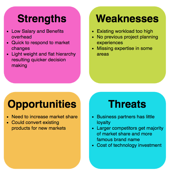 What is swot quora. Clipart definition situational analysis
