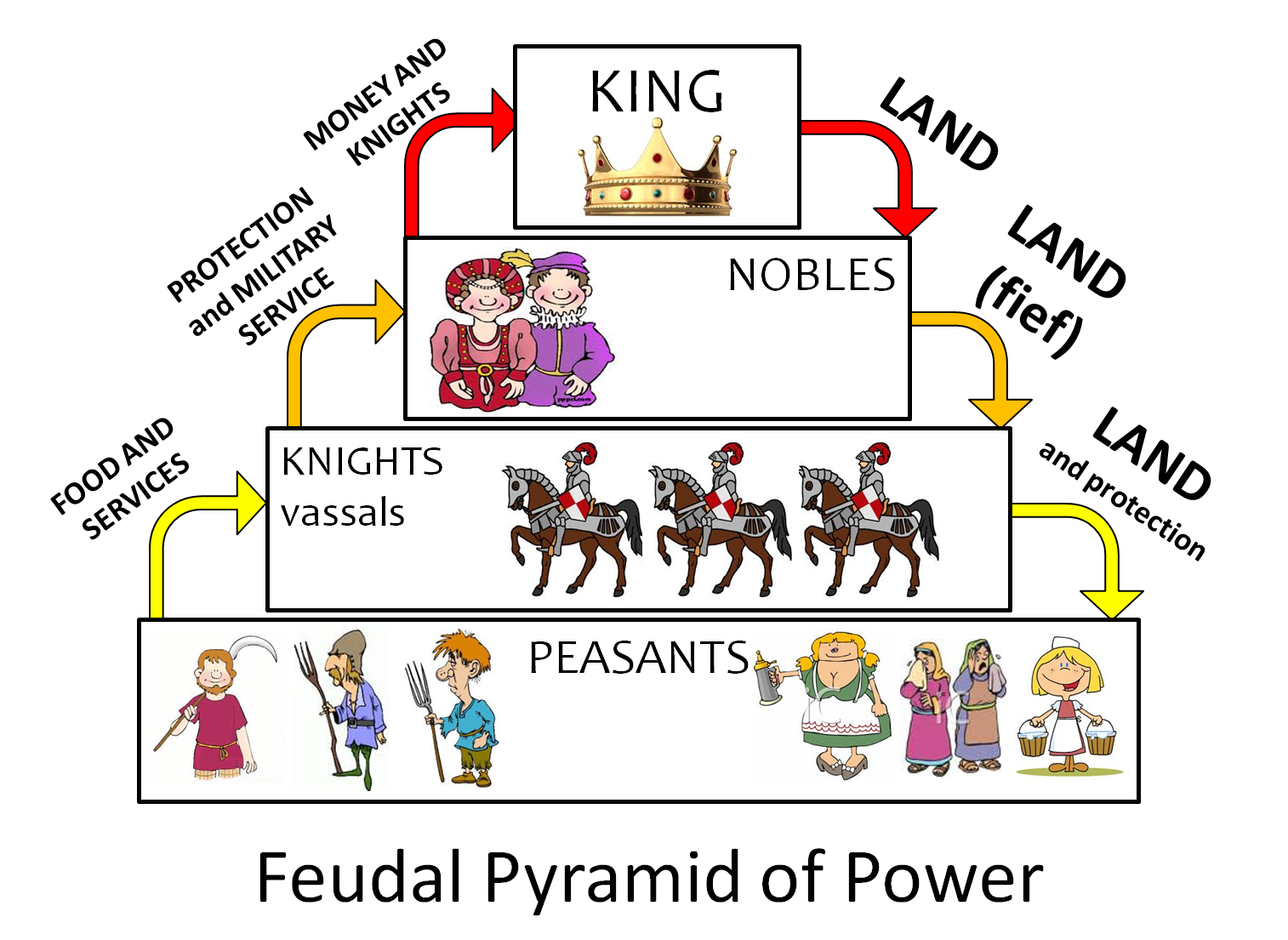 Medieval lessons tes teach. Clipart definition vocabulary