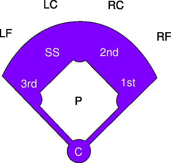 Softball softball diamond