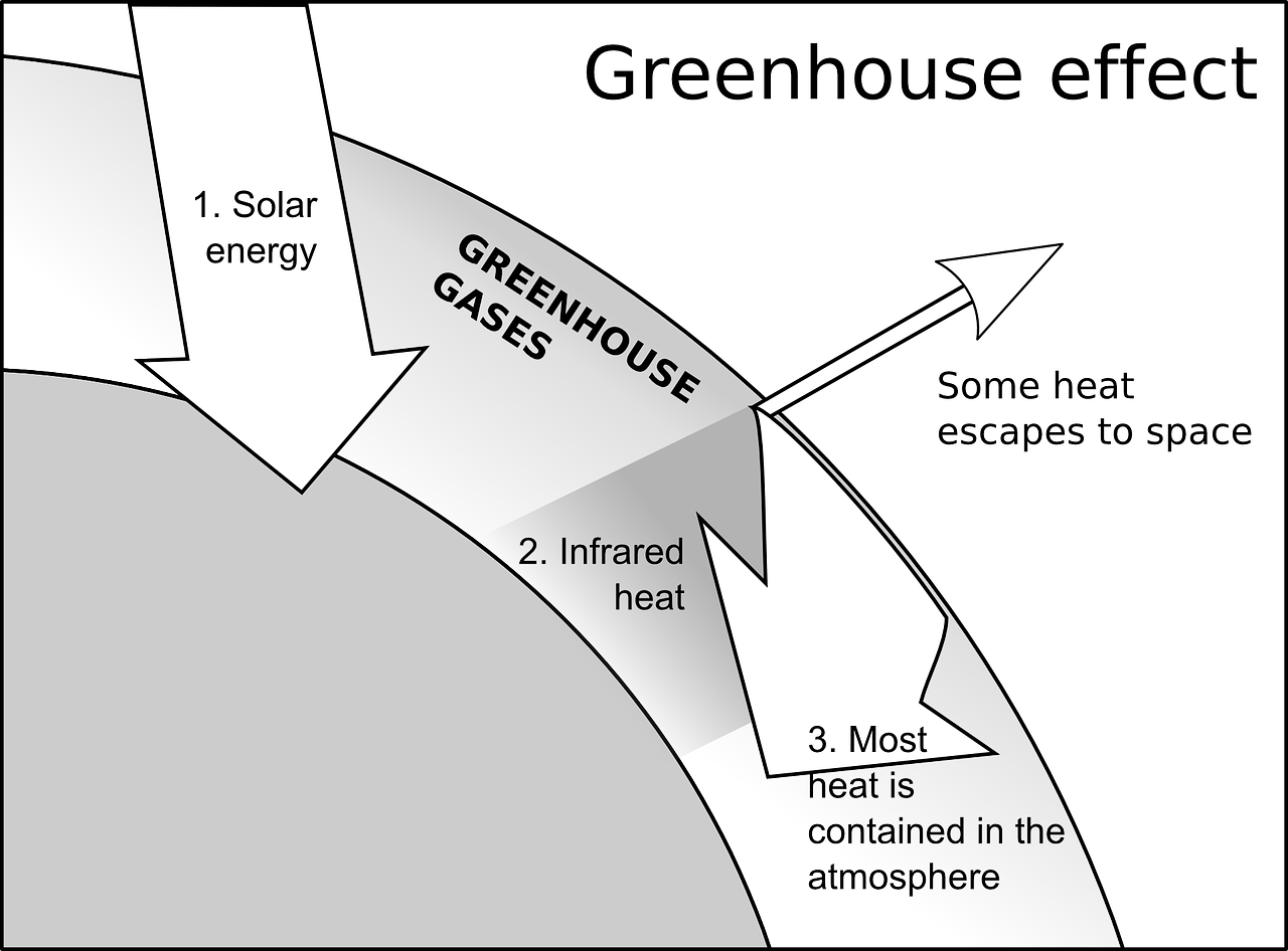 Pollution greenhouse effect free. Heat clipart heating