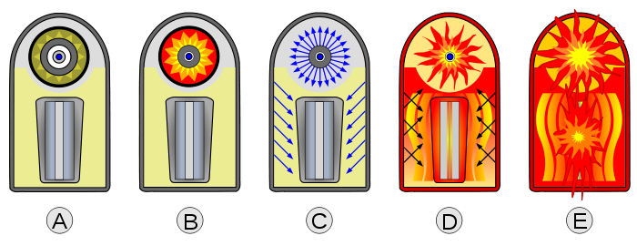Thermonuclear weapon wikipedia . Explosion clipart hydrogen bomb